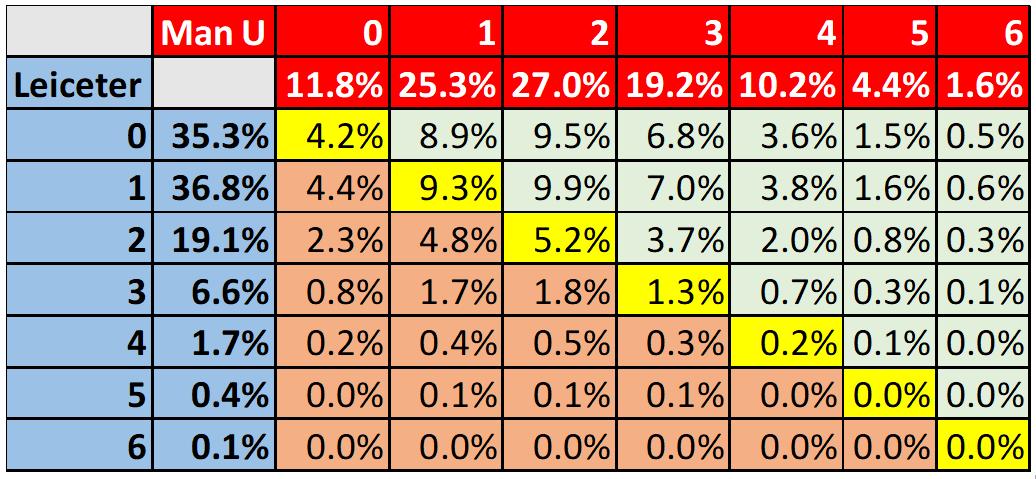The Math Behind Premier League Score Prediction - Excel 4 Soccer %